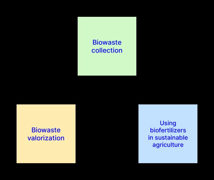 Nutriloop scheme