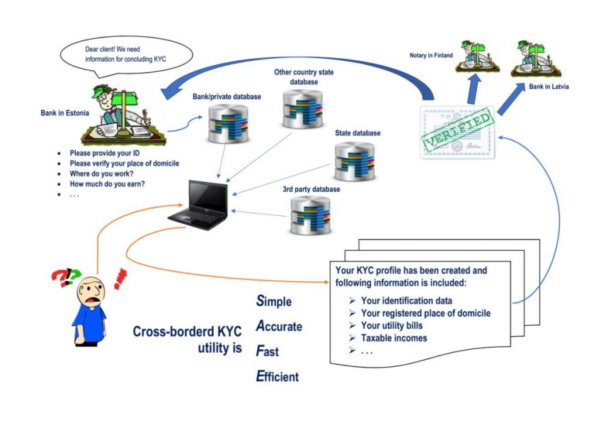 Cross-border-KYC-utility-visual-for-hackaton-vers2-1-1024x724
